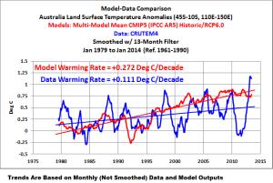 02-model-v-data-australia-lsta